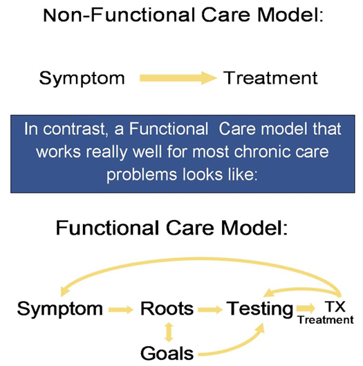 Non Function Care Model