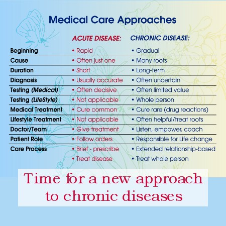 Chronic Disease – New Education Needed